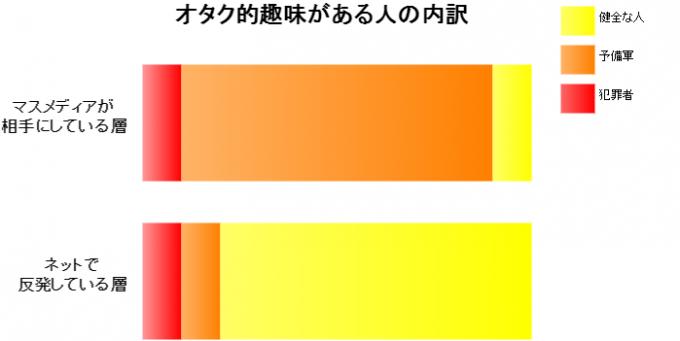 オタク図2